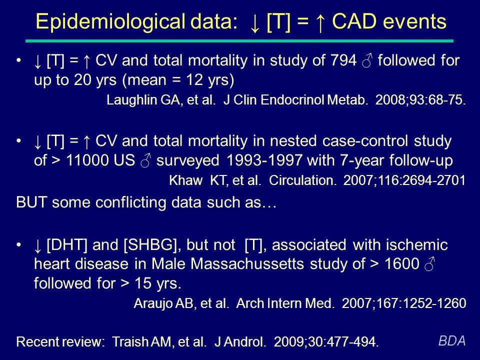 Epidemiological data: ↓ [T] = ↑ CAD events